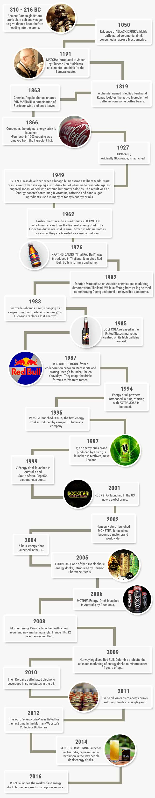 facts on energy drinks - a history