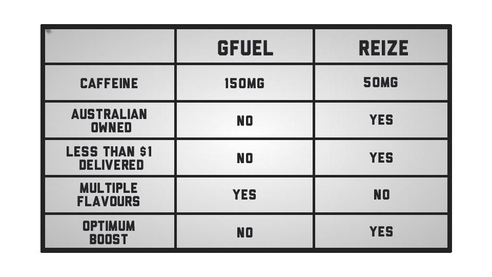 Gfuel-comparison