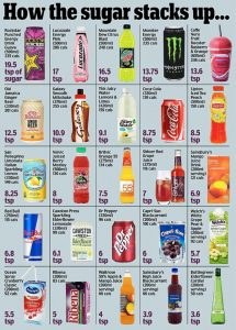 Sugar free diet: A comparison of how the sugar stacks up in the sweetened drinks you are consuming